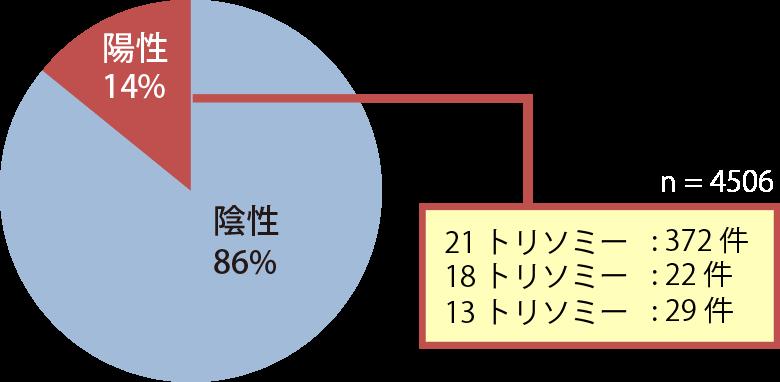 OSCAR検査グラフ画像